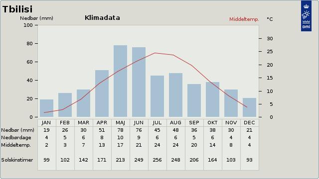 Gennemsnitstemperatur i Tbilisi